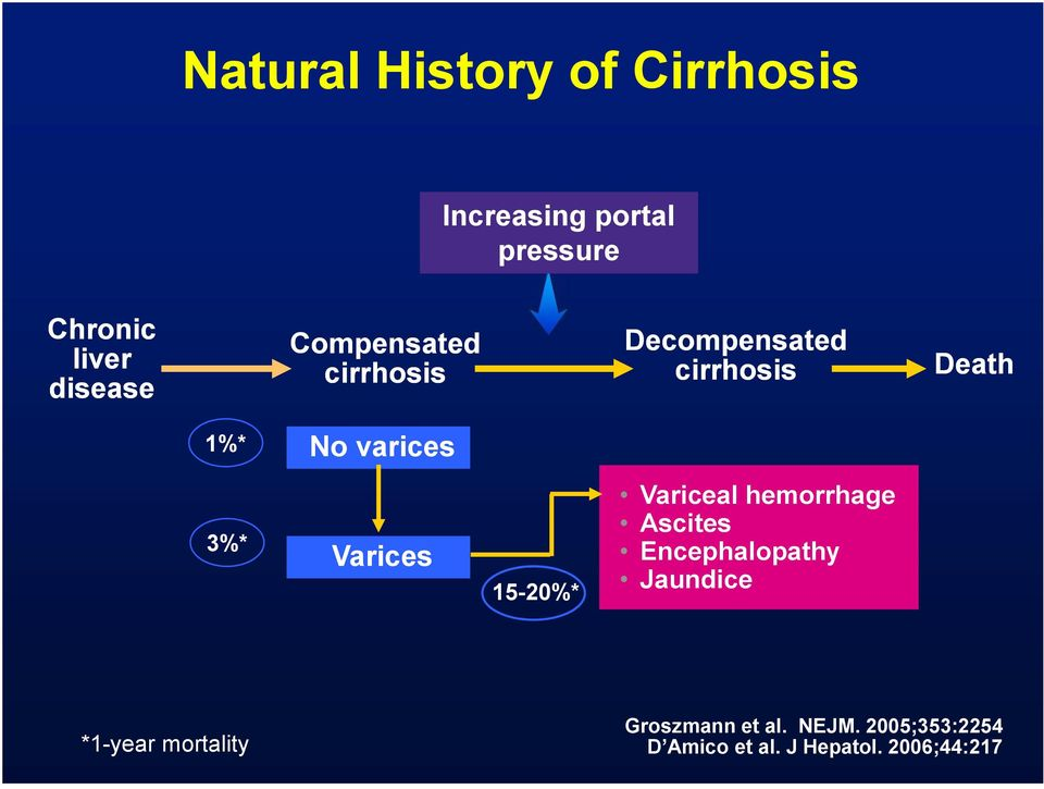 15-20%* *1-year mortality Death Variceal hemorrhage Ascites Encephalopathy