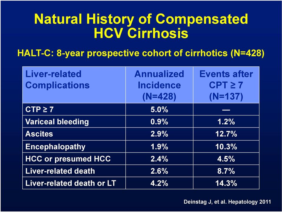 0% Variceal bleeding 0.9% 1.2% Ascites 2.9% 12.7% Encephalopathy 1.9% 10.3% HCC or presumed HCC 2.