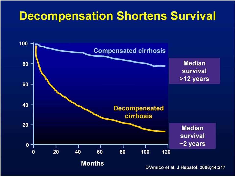 Decompensated cirrhosis 20 Median survival ~2 years 0