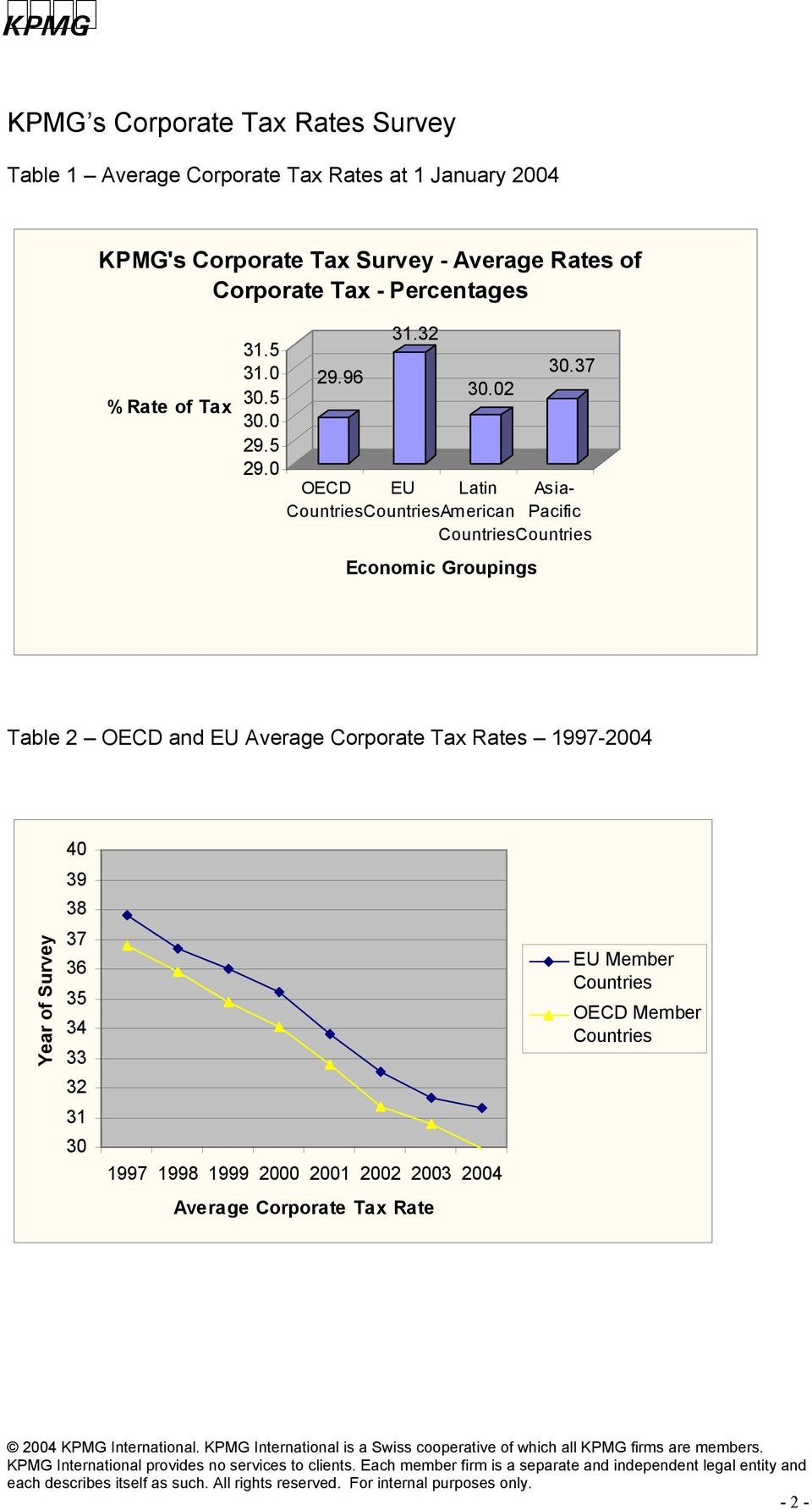 37 OECD EU Latin Asia- Countries CountriesAmerican Pacific Countries Countries Economic Groupings Table 2 OECD and EU Average Corporate