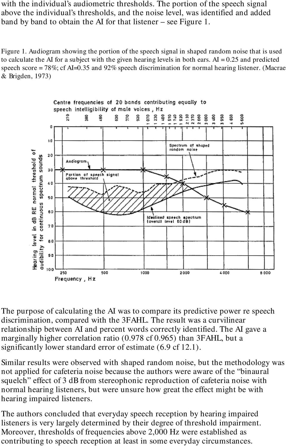 Figure 1. Audiogram showing the portion of the speech signal in shaped random noise that is used to calculate the AI for a subject with the given hearing levels in both ears. AI = 0.