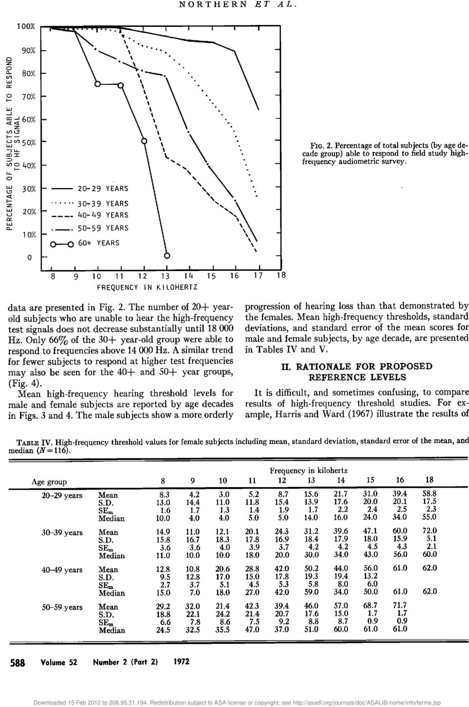 Recommended High-Frequency Audiometric Threshold Levels ( Hz) - PDF