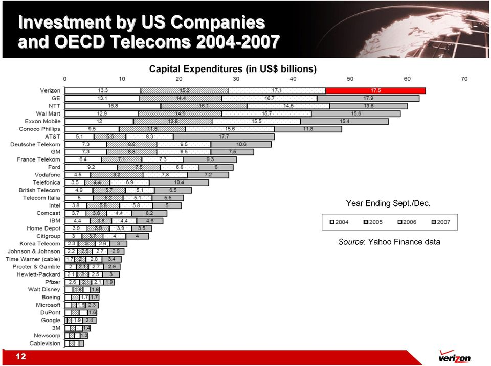 Expenditures (in US$ billions) Year