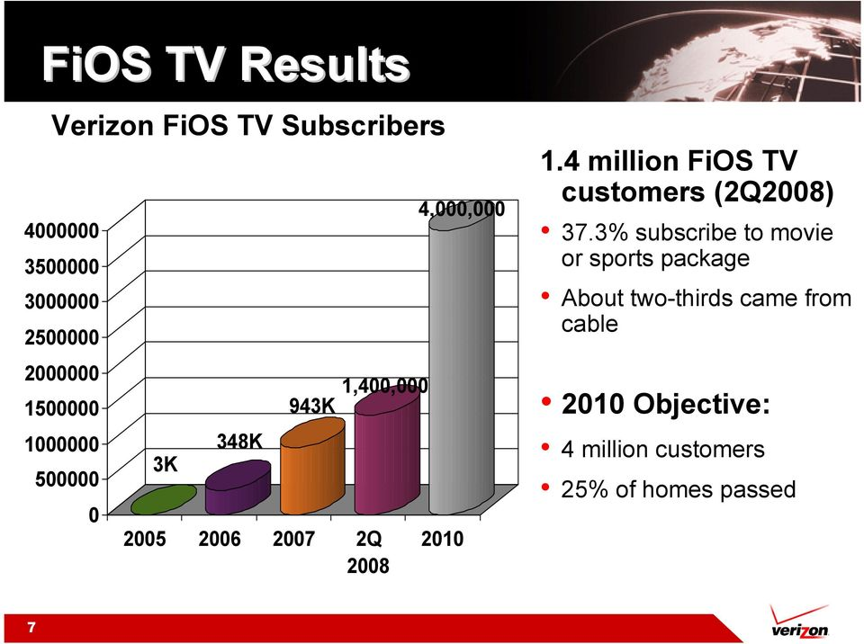 3% subscribe to movie or sports package About two-thirds came from cable 2000000