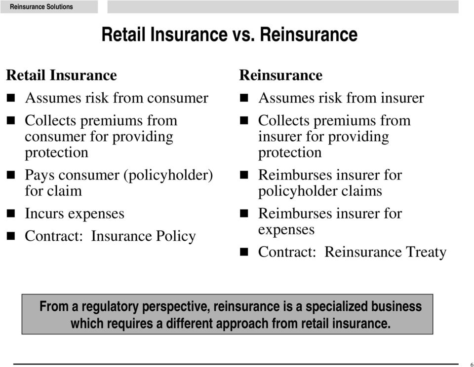 (policyholder) for claim Incurs expenses Contract: Insurance Policy Reinsurance Assumes risk from insurer Collects premiums from