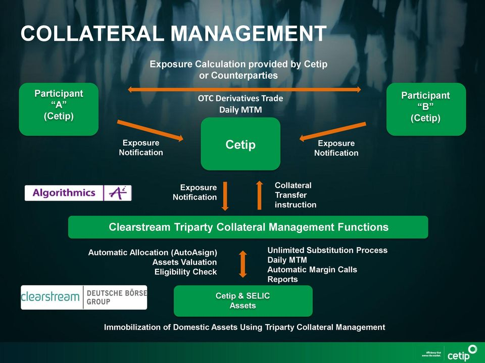 Clearstream Triparty Collateral Management Functions Automatic Allocation (AutoAsign) Assets Valuation Eligibility Check Unlimited