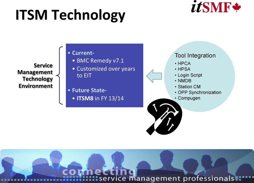 1 Customized over years to EIT Future State- ITSM8 in FY