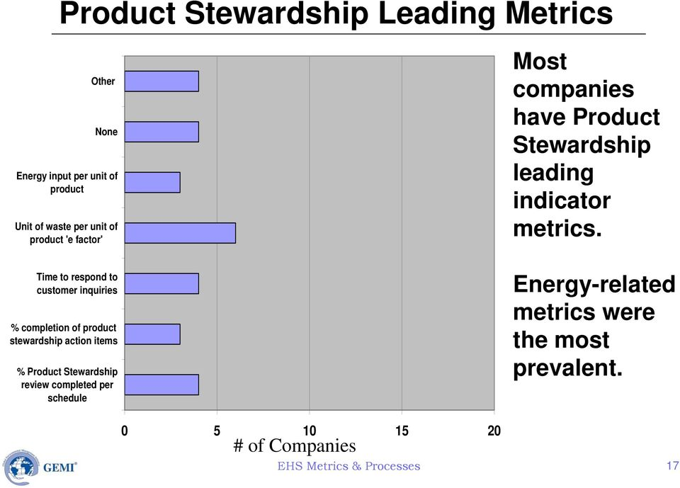 Product Stewardship review completed per schedule Most companies have Product Stewardship leading indicator