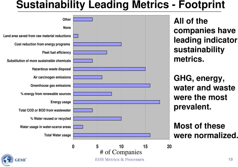 usage Total COD or BOD from wastewater All of the companies have leading indicator sustainability metrics. GHG, energy, water and waste were the most prevalent.