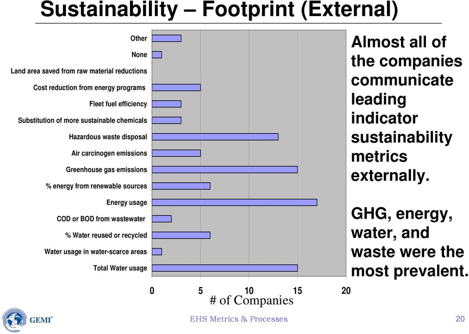 Almost all of the companies communicate leading indicator sustainability metrics externally.