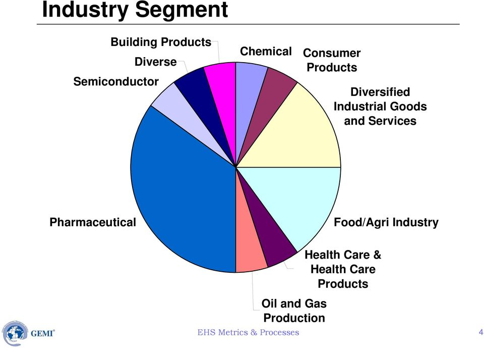 Services Pharmaceutical Food/Agri Industry Oil and Gas