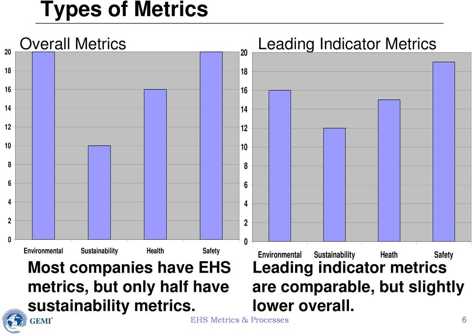 metrics, but only half have sustainability metrics.
