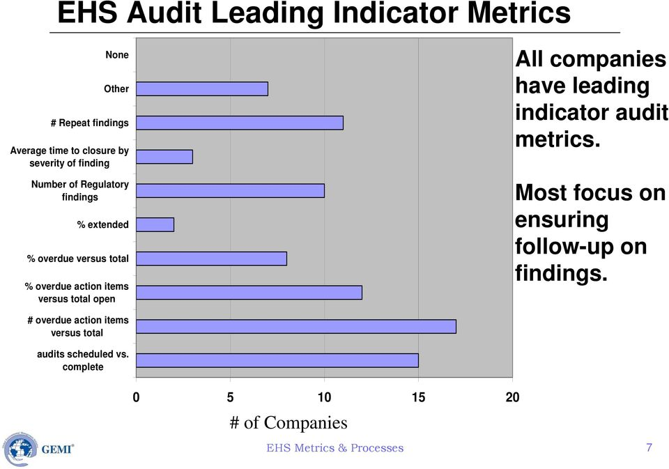 open All companies have leading indicator audit metrics. Most focus on ensuring follow-up on findings.