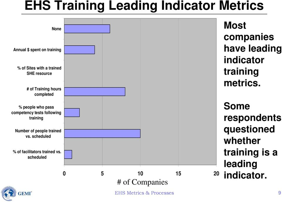 scheduled % of facilitators trained vs.