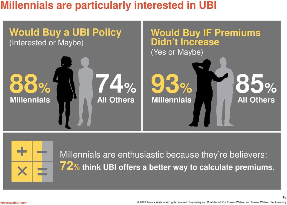 74% Millennials All Others 93% 85% Millennials All Others Millennials are