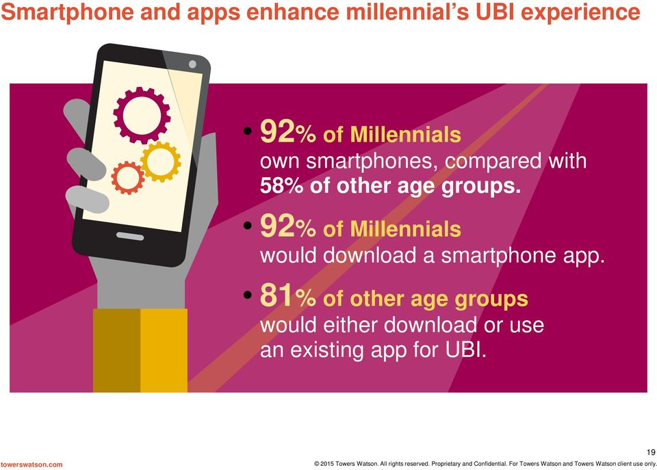groups. 92% of Millennials would download a smartphone app.