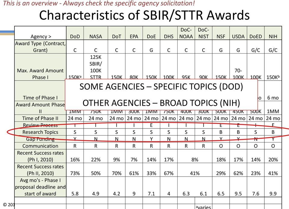 Award Amount Phase I 125K SBIR/ 100K STTR 150K 80K 150K 100K 95K 90K 150K 70-100K 100K 150K b 150K a 6 mo/ SOME AGENCIES SPECIFIC TOPICS (DOD) 6 mo/ (12 (12 mo Time of Phase I 6 mo mo STTR) 6 mo 6 mo