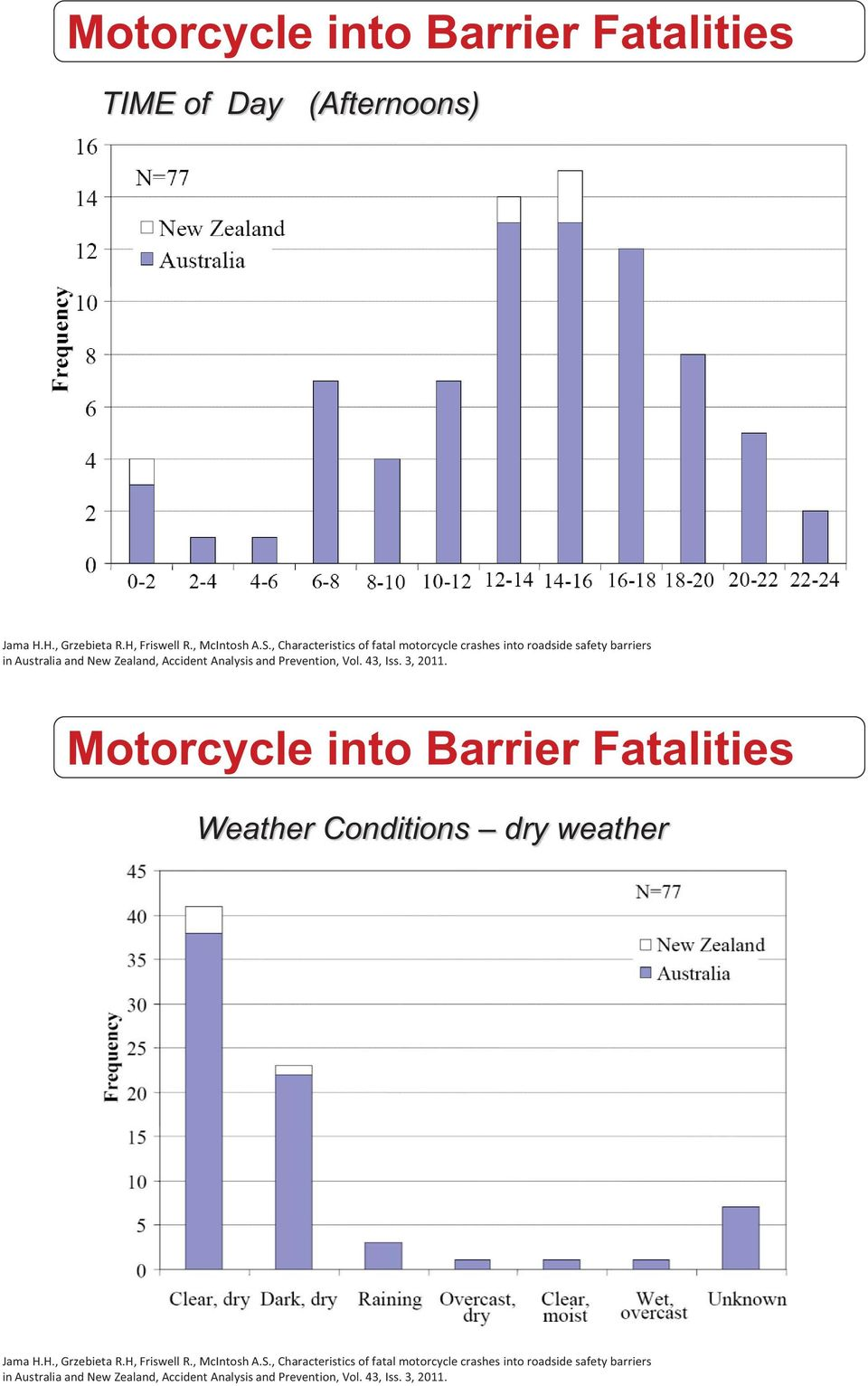Prevention, Vol. 43, Iss. 3, 2011. Motorcycle into Barrier Fatalities Weather Conditions dry weather Jama H.H., Grzebieta R.H, Friswell R.
