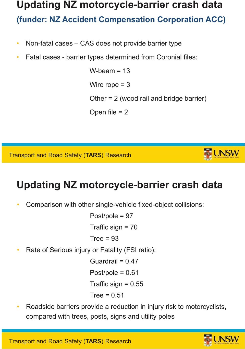 Comparison with other single-vehicle fixed-object collisions: Post/pole = 97 Traffic sign = 70 Tree = 93 Rate of Serious injury or Fatality (FSI ratio): Guardrail = 0.47 Post/pole = 0.