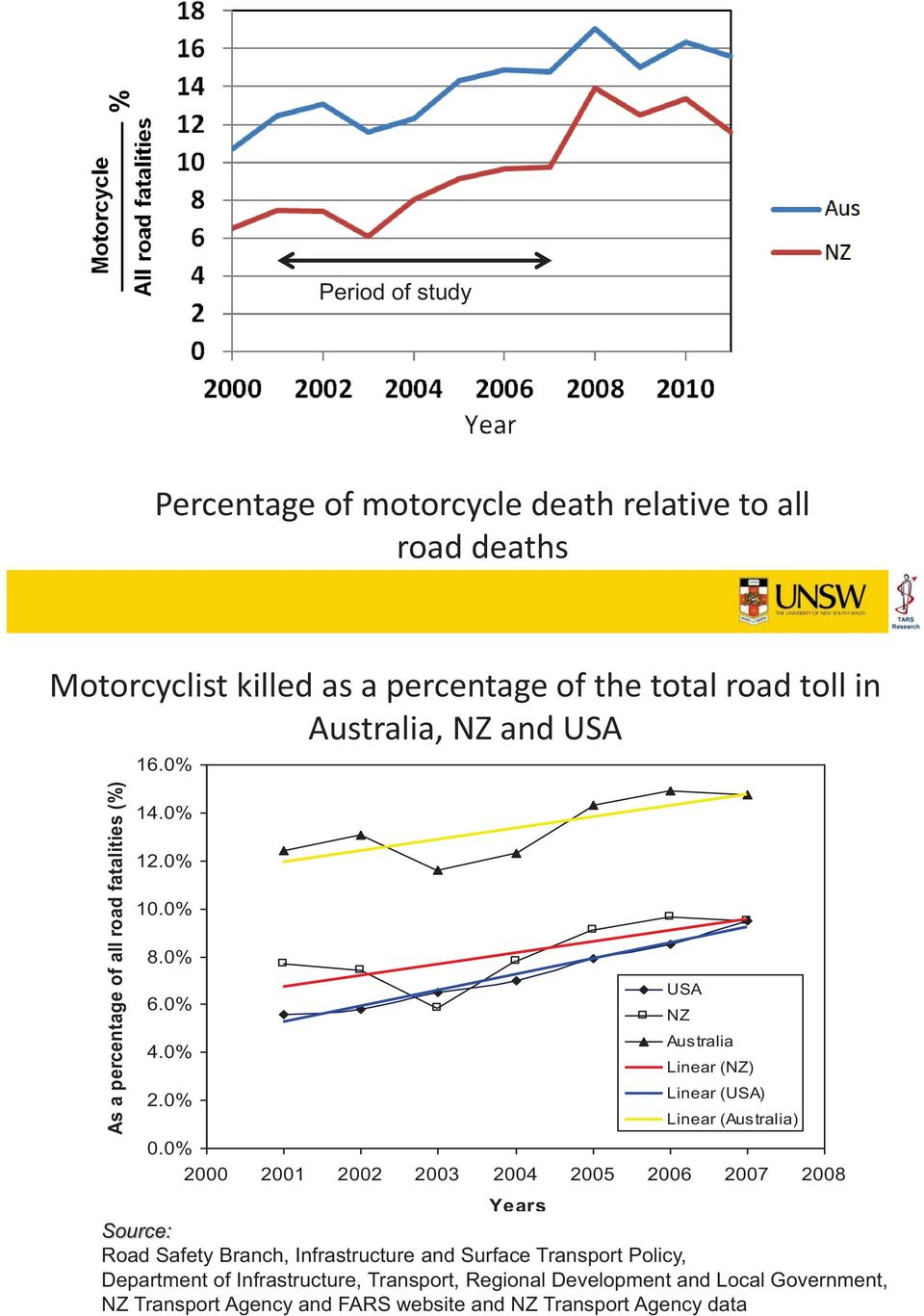 0% 2000 2001 2002 2003 2004 2005 2006 2007 2008 Years Source: Road Safety Branch, Infrastructure and Surface Transport Policy, Department of
