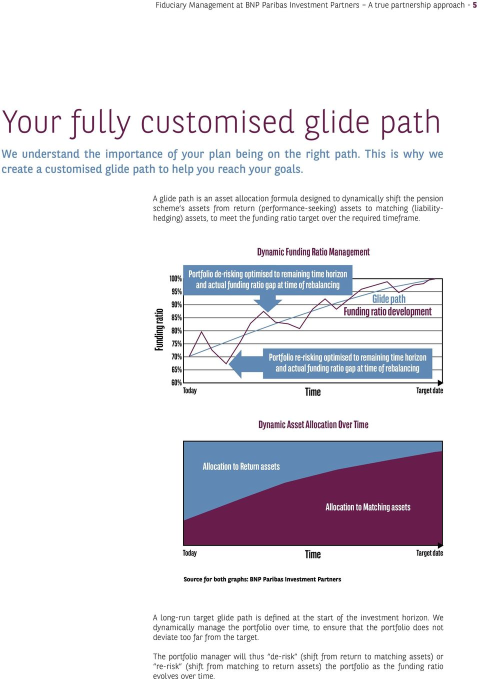 A glide path is an asset allocation formula designed to dynamically shift the pension scheme s assets from return (performance-seeking) assets to matching (liabilityhedging) assets, to meet the