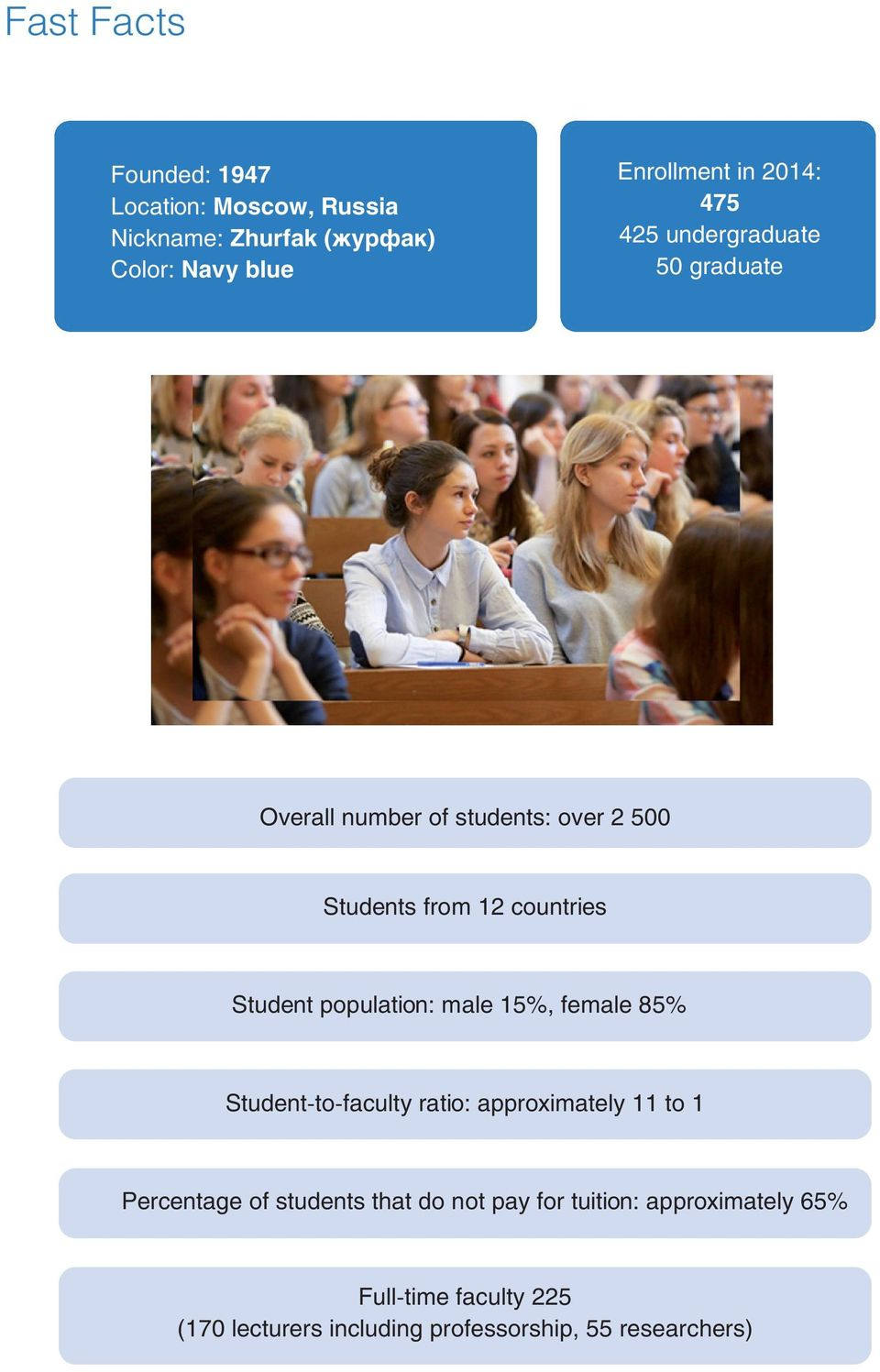 Student population: male 15%, female 85% Student-to-faculty ratio: approximately 11 to 1 Percentage of students