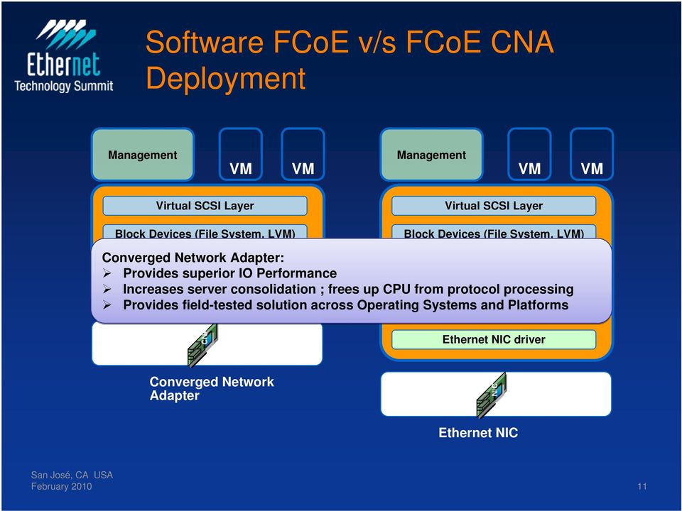 FC/FCoE server Adapter consolidation Driver ; frees up CPU from protocol FCoE Layer processing Provides field-tested solution