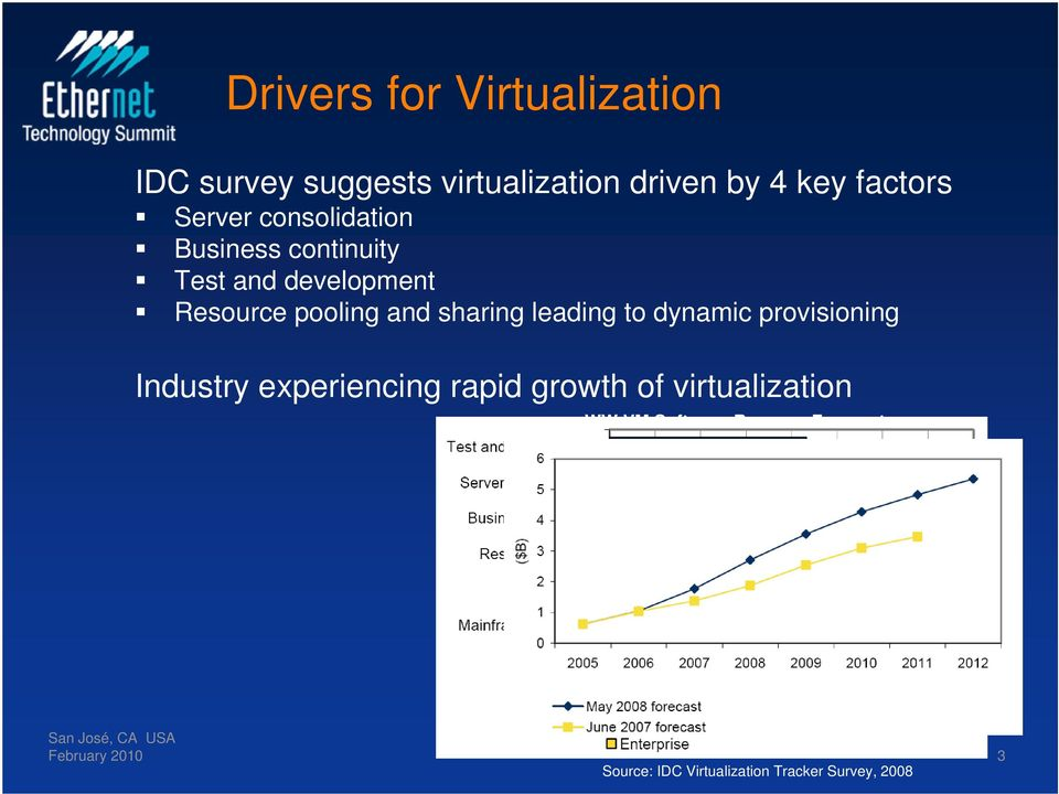 sharing leading to dynamic provisioning Industry experiencing rapid growth of