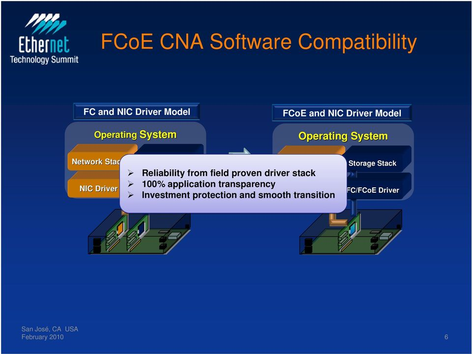 Reliability from field proven driver stack 100% FC Driver application transparency NIC