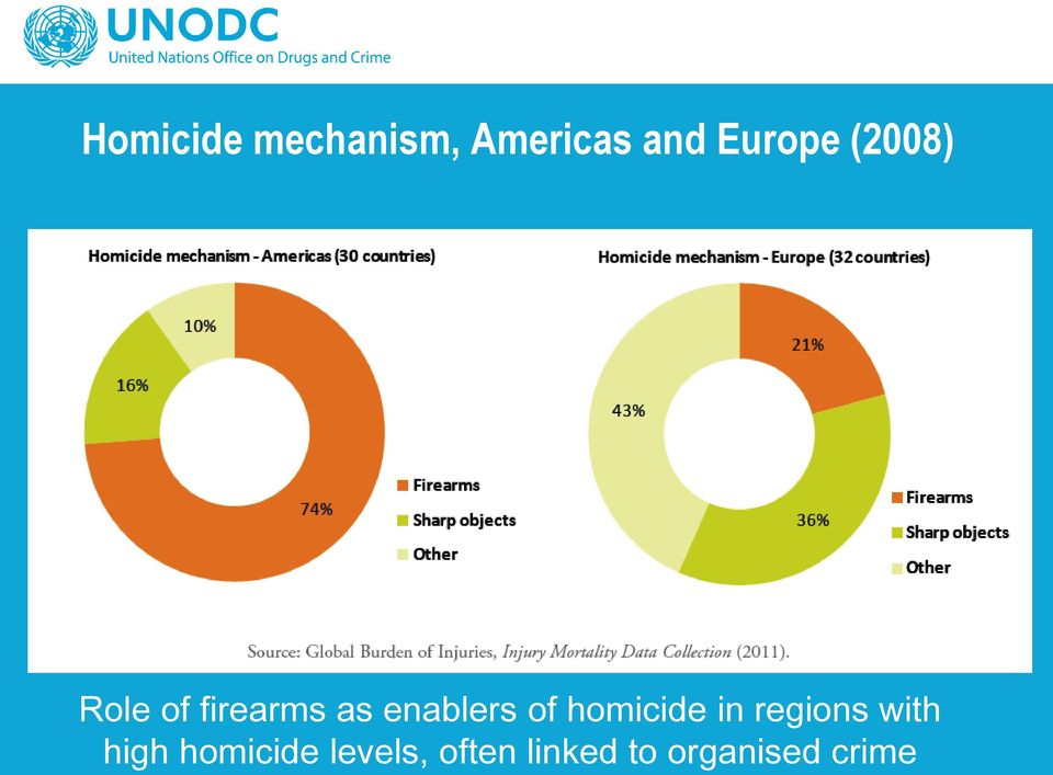 homicide in regions with high homicide