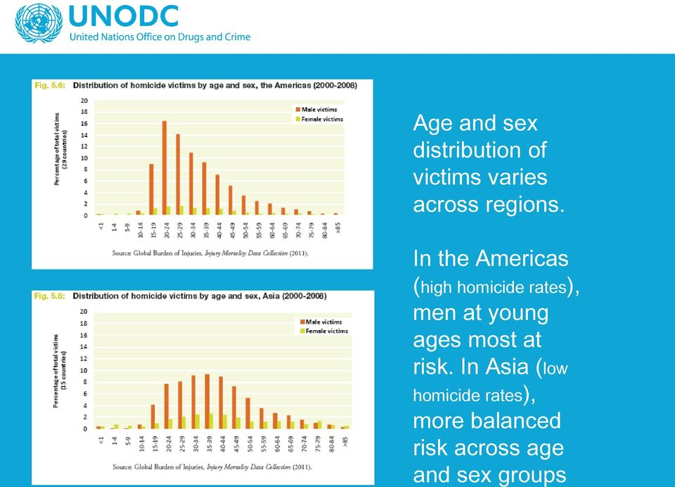 In the Americas (high homicide rates), men at