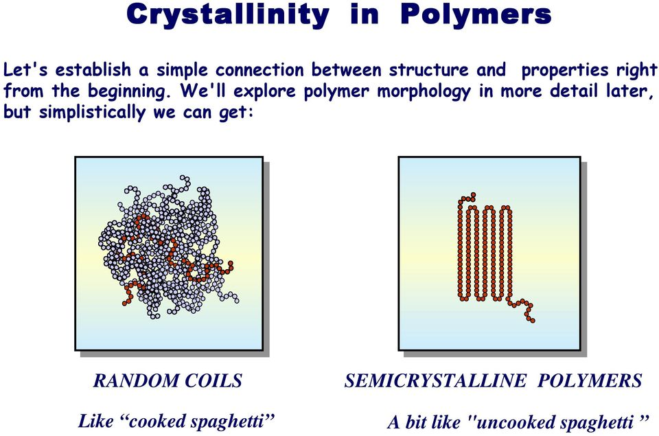 We'll explore polymer morphology in more detail later, but simplistically