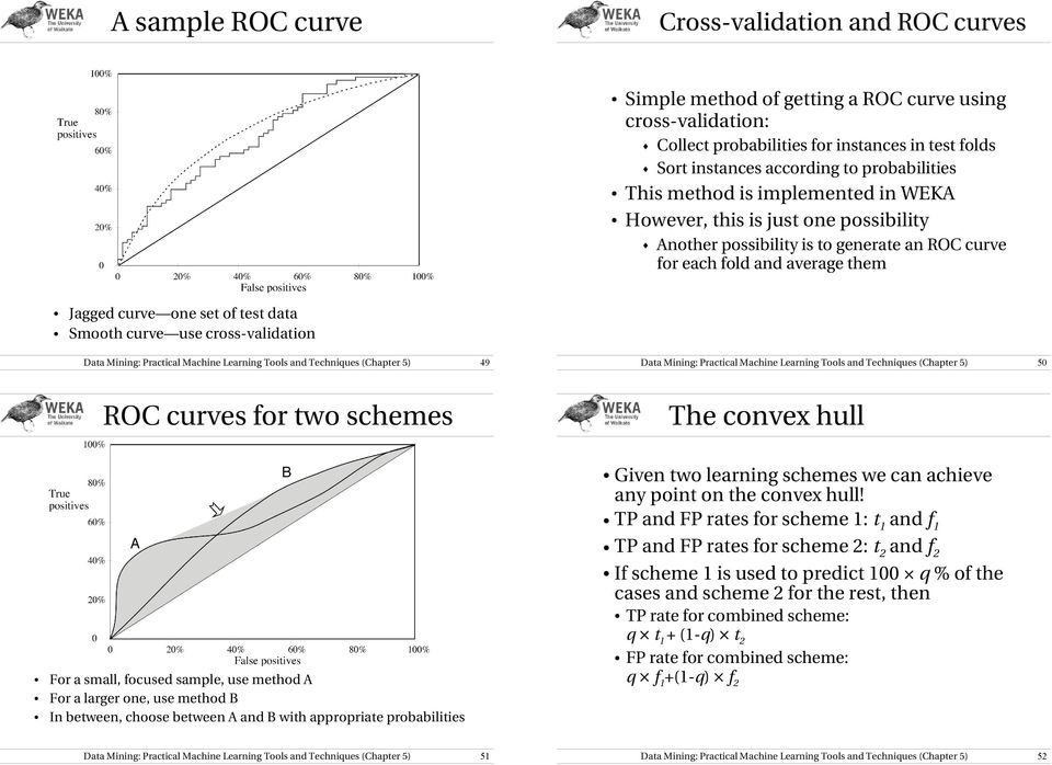 Smooth curve use cross validation 49 50 ROC curves for two schemes The convex hull Given two learning schemes we can achieve any point on the convex hull!