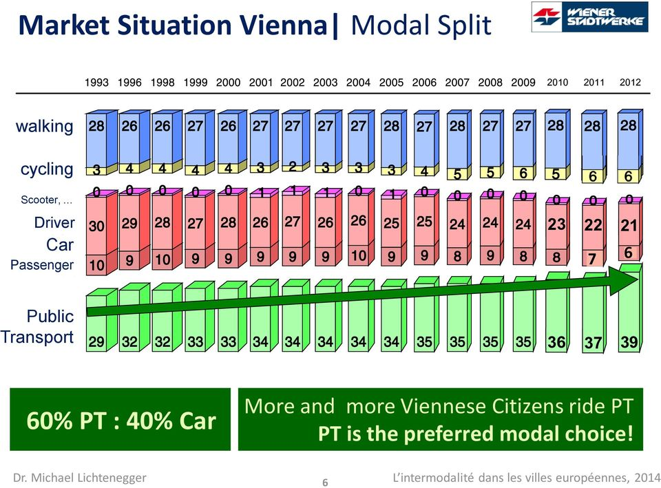 Transport 36 37 39 60% PT : 40% Car More and more Viennese