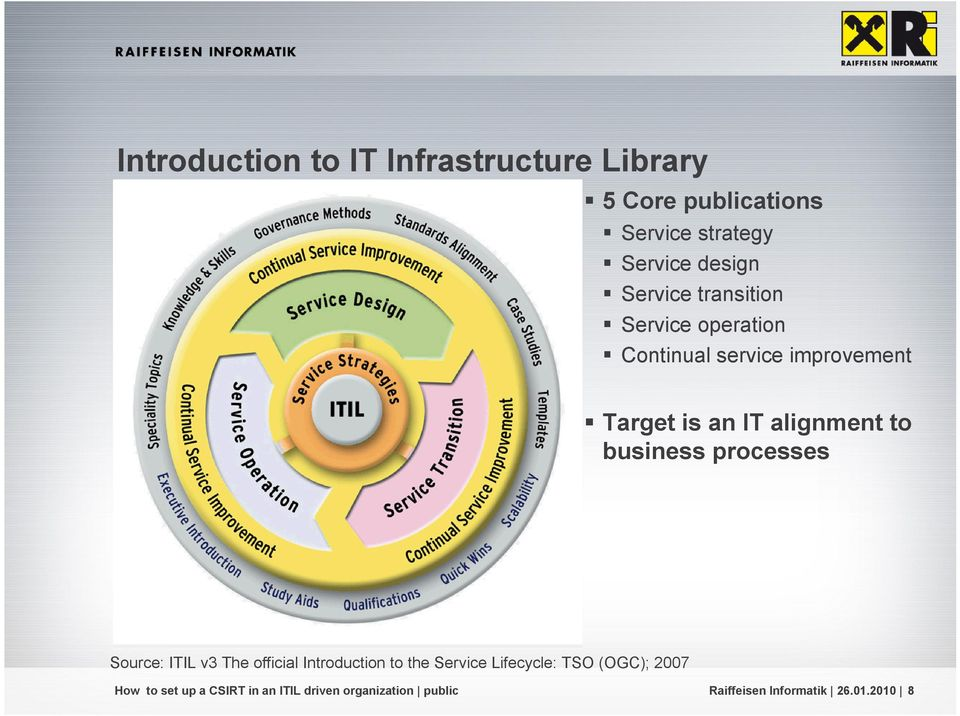 IT alignment to business processes Source: ITIL v3 The official