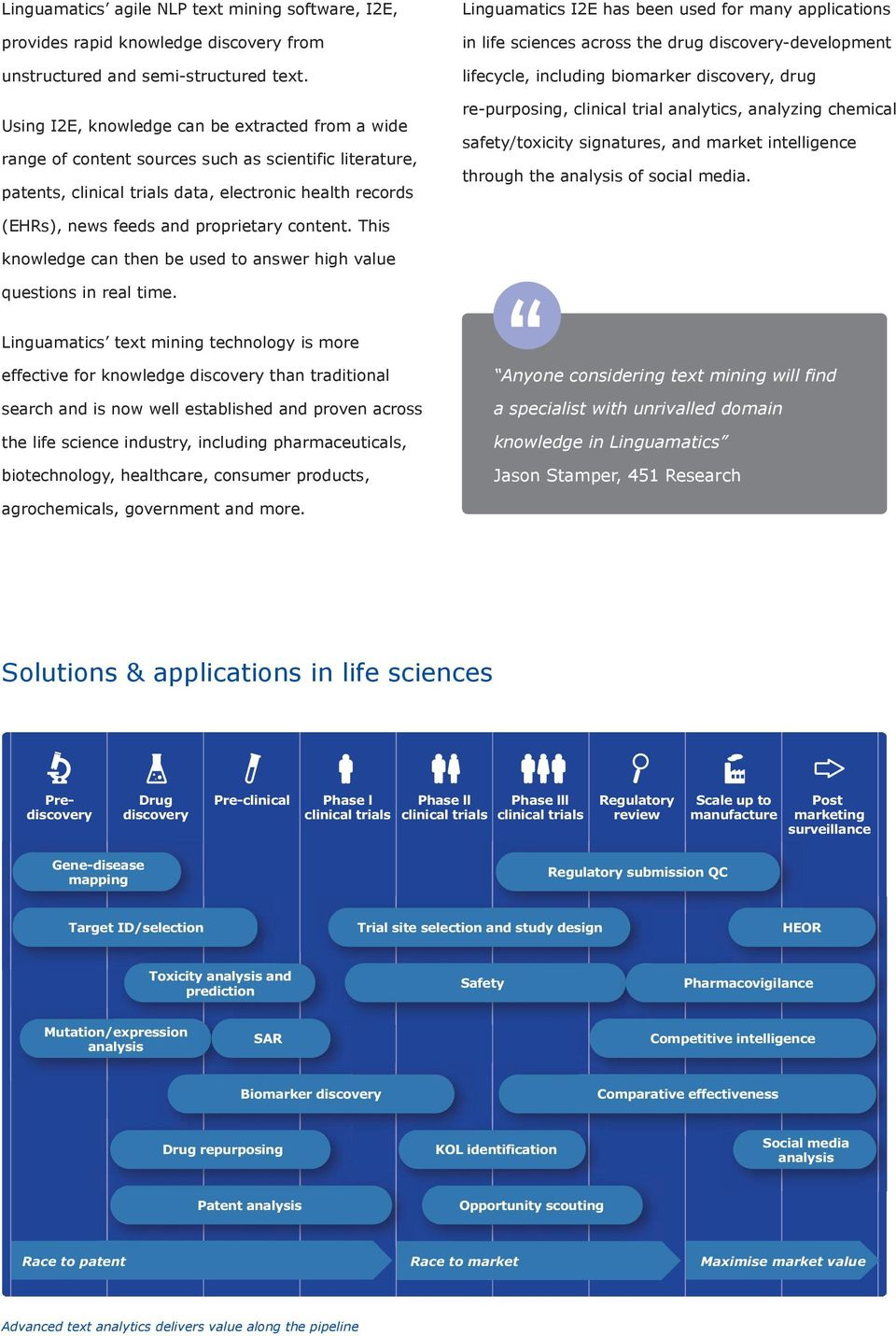 many applications in life sciences across the drug discovery-development lifecycle, including biomarker discovery, drug re-purposing, clinical trial analytics, analyzing chemical safety/toxicity