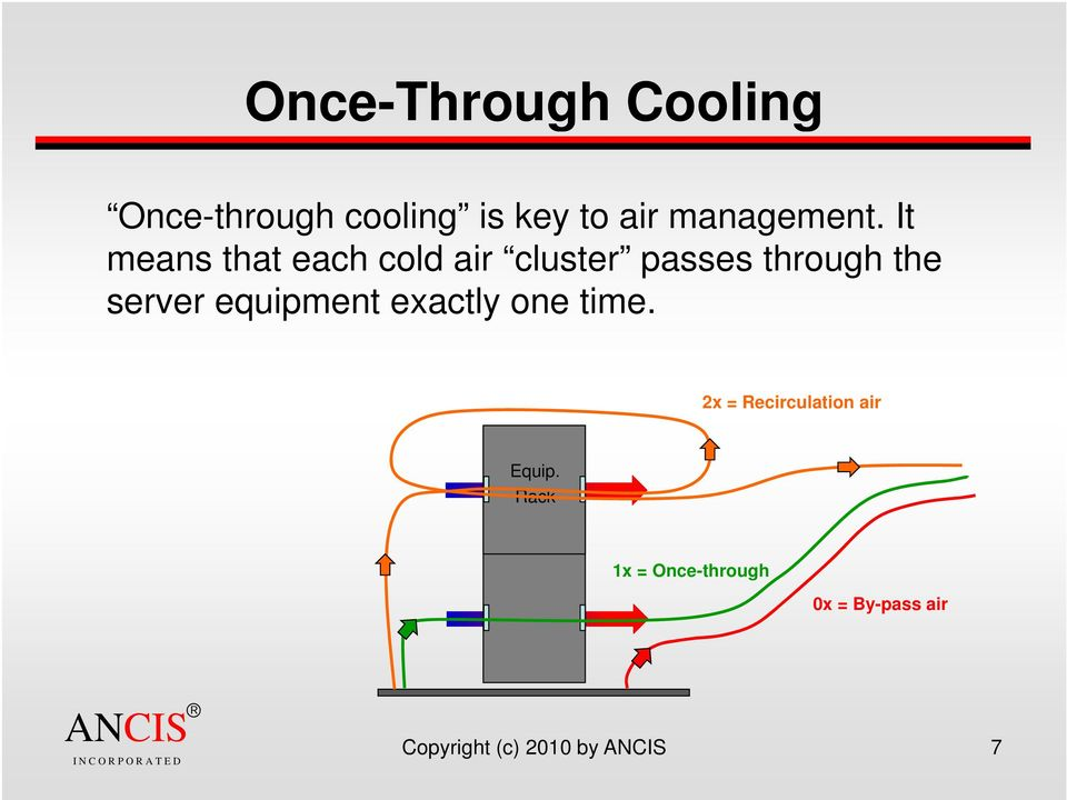 It means that each cold air cluster passes through the server