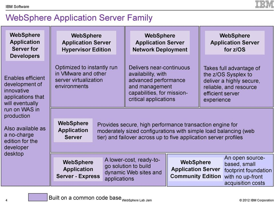 instantly run in VMware and other server virtualization environments WebSphere Application Server WebSphere Application Server - Express Delivers near-continuous availability, with advanced