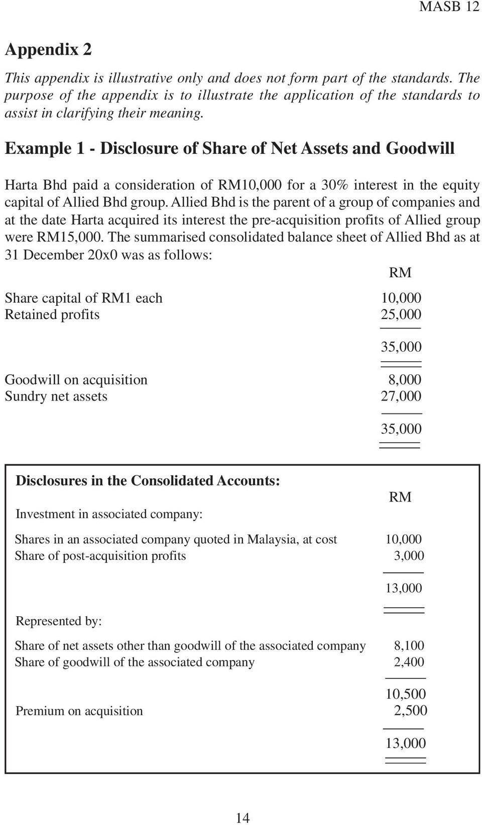 Example 1 - Disclosure of Share of Net Assets and Goodwill Harta Bhd paid a consideration of RM10,000 for a 30% interest in the equity capital of Allied Bhd group.
