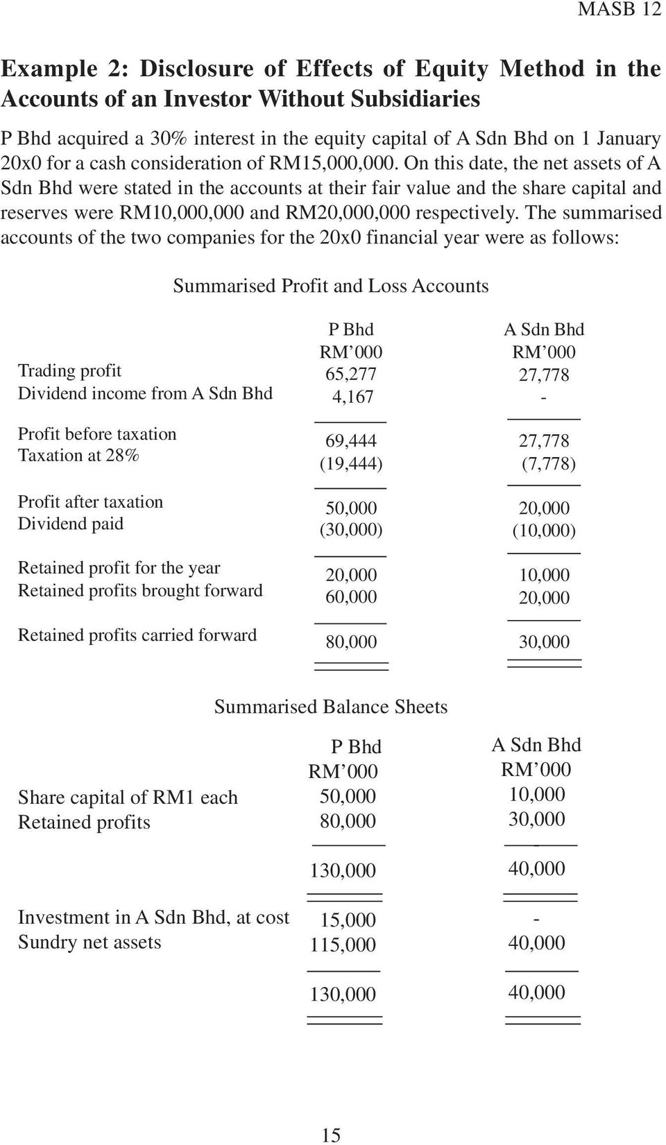 On this date, the net assets of A Sdn Bhd were stated in the accounts at their fair value and the share capital and reserves were RM10,000,000 and RM20,000,000 respectively.