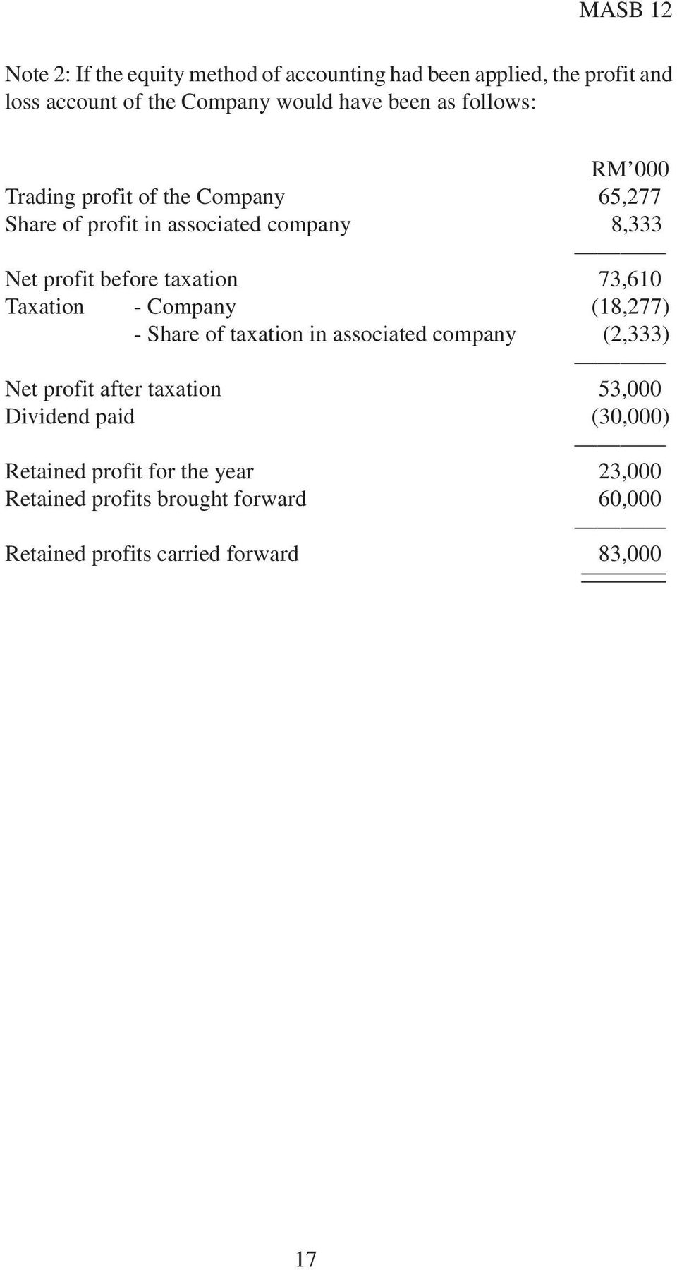 73,610 Taxation - Company (18,277) - Share of taxation in associated company (2,333) Net profit after taxation 53,000 Dividend