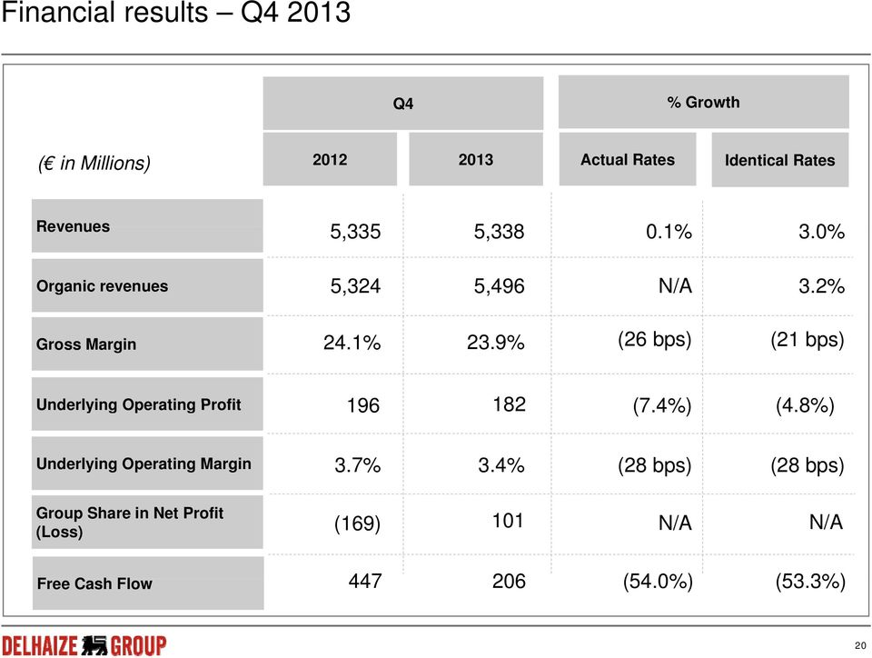 9% (26 bps) (21 bps) Underlying Operating Profit 196 182 (7.4%) (4.8%) Underlying Operating Margin 3.7% 3.