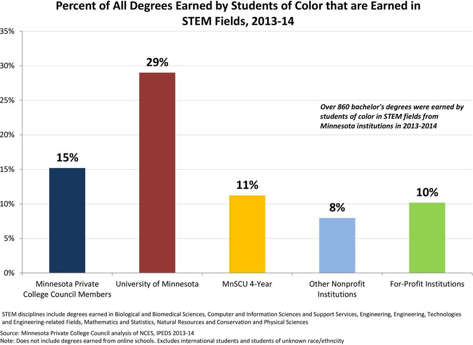 Profit Institutions STEM disciplines include degrees earned in Biological and Biomedical Sciences, Computer and Information Sciences and Support Services, Engineering, Engineering,