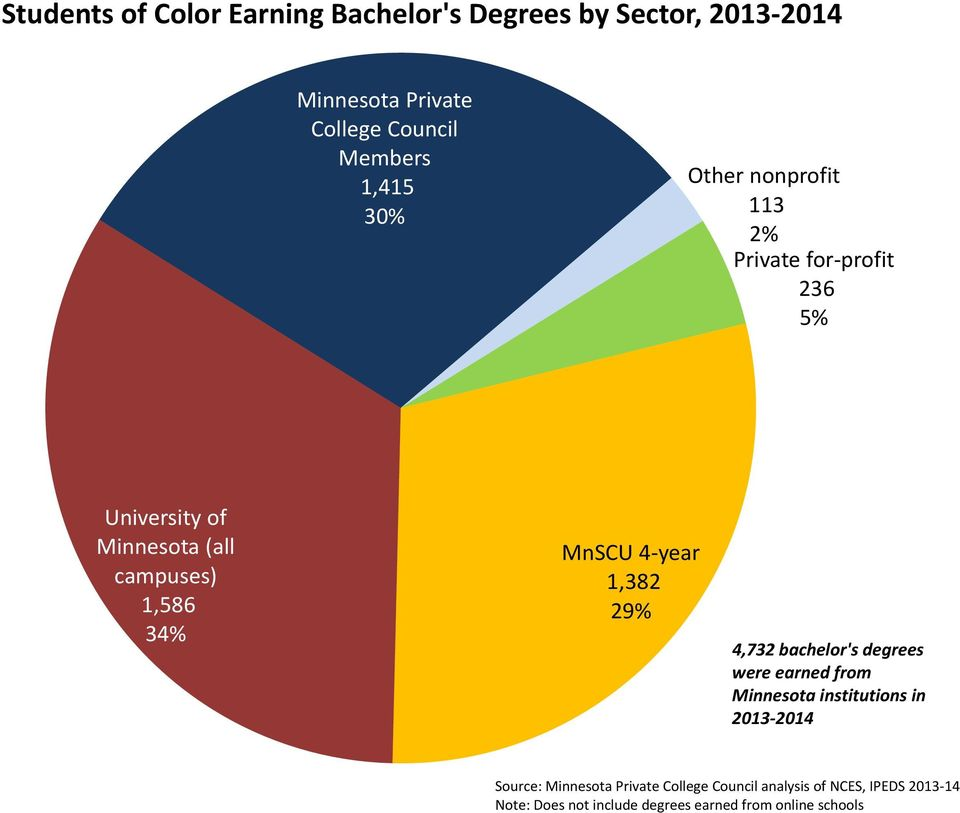 profit 236 5% University of Minnesota (all campuses) 1,586 34% MnSCU 4 year