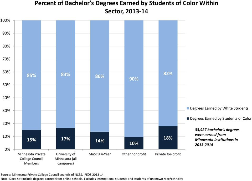 Year Other nonprofit Private for profit Degrees Earned by White Students Degrees Earned by Students of Color 33,927 bachelor's