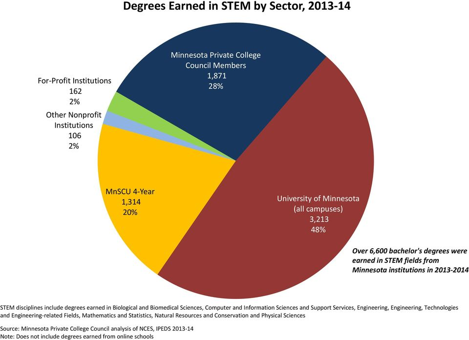 institutions in 2013 2014 STEM disciplines include degrees earned in Biological and Biomedical Sciences, Computer and Information Sciences and Support