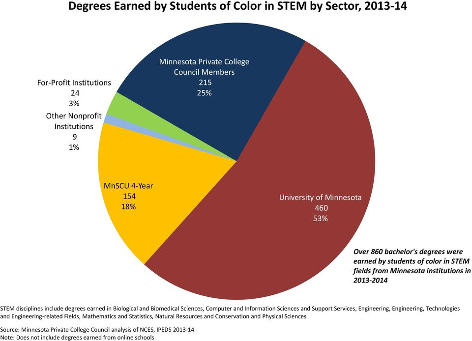 Minnesota institutions in 2013 2014 STEM disciplines include degrees earned in Biological and Biomedical Sciences, Computer and Information Sciences and