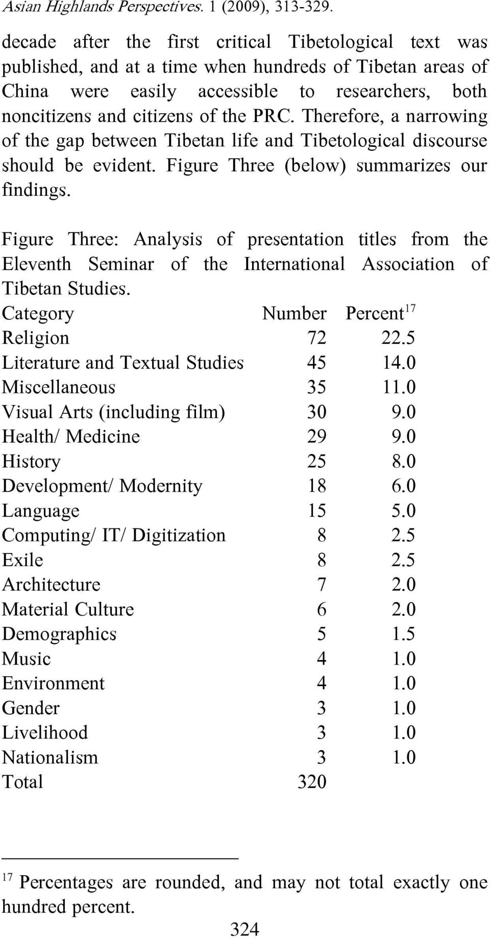 Figure Three: Analysis of presentation titles from the Eleventh Seminar of the International Association of Tibetan Studies. Category Number Percent 17 Religion 72 22.