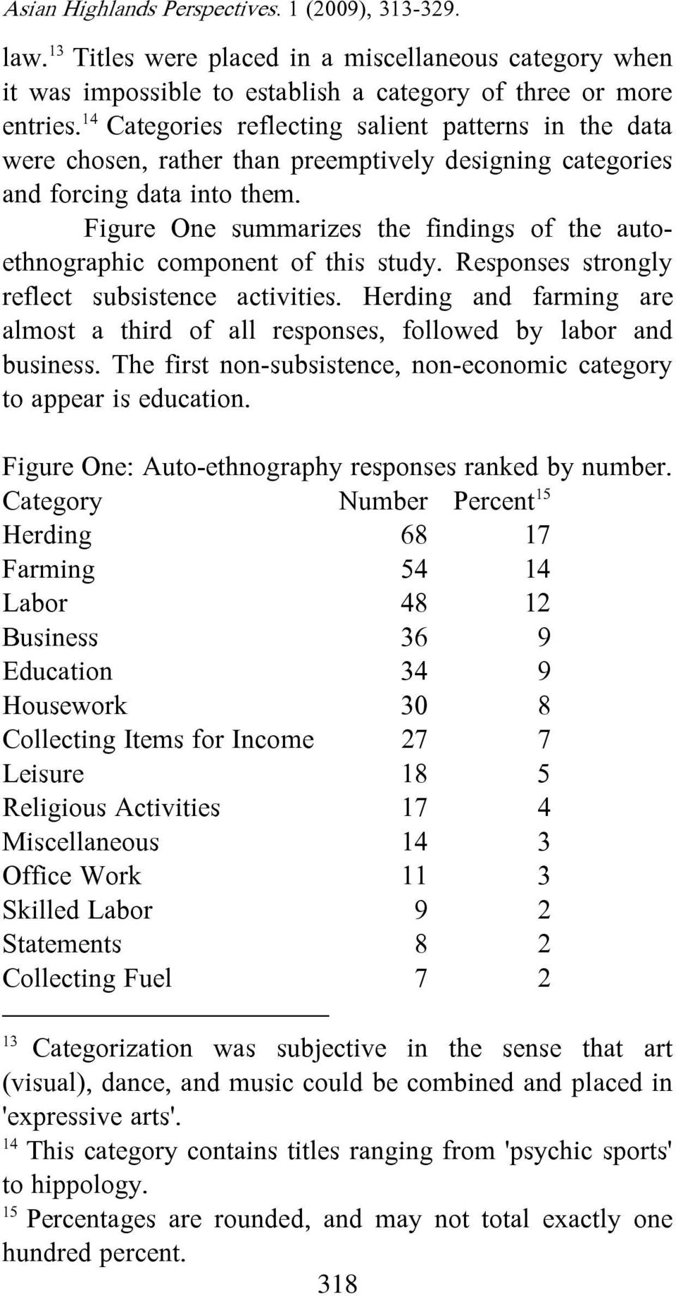 Figure One summarizes the findings of the autoethnographic component of this study. Responses strongly reflect subsistence activities.