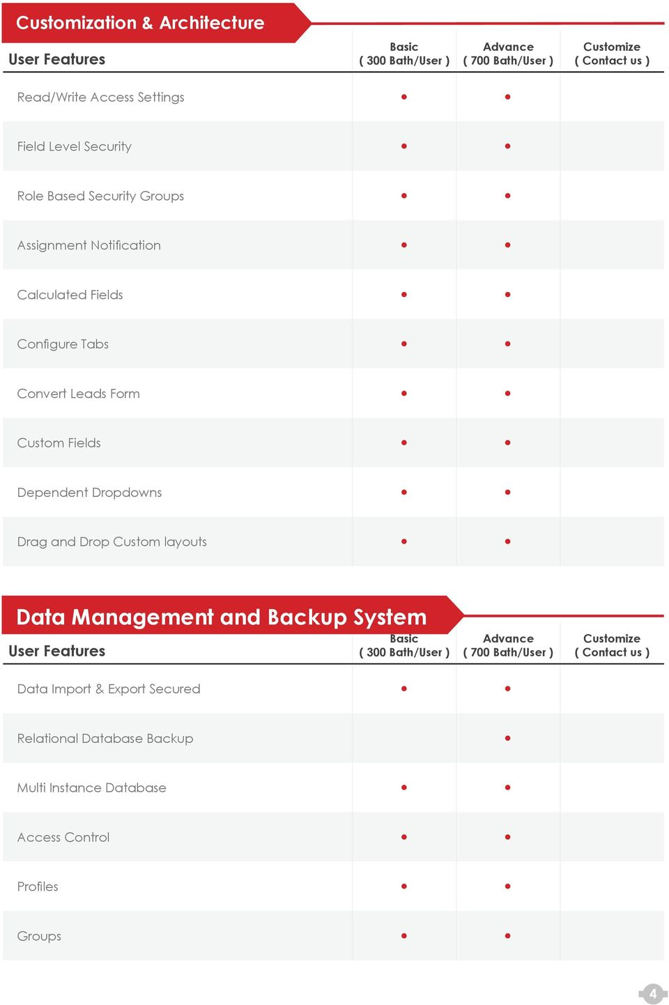Fields Dependent Dropdowns Drag and Drop Custom layouts Data Management and Backup System ( ) Data